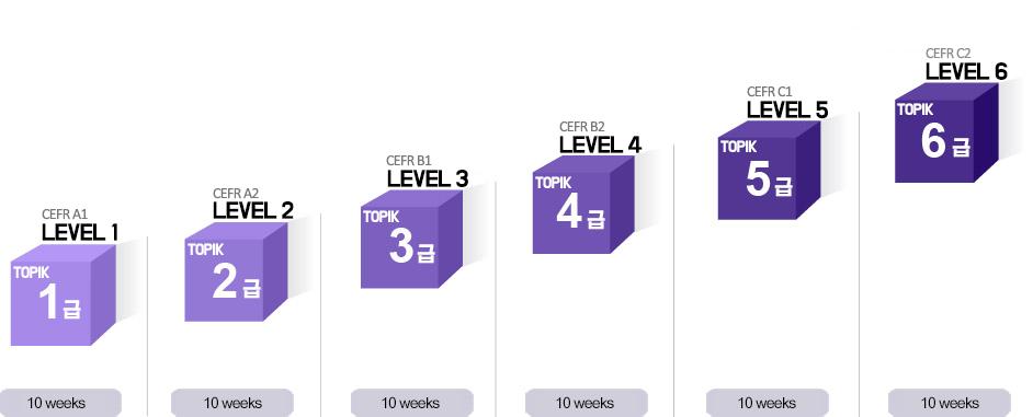 level-chart-1100